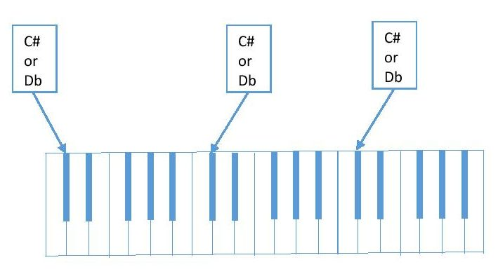 diagram of C#/Db on piano