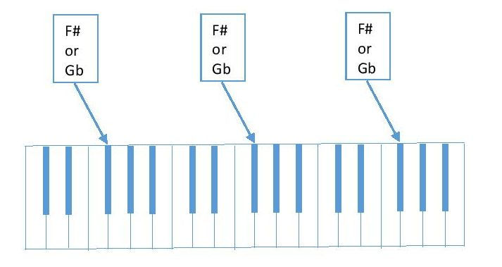 diagram showing F#/Gb on piano keyboard