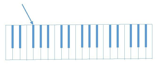 diagram pointing to F# on piano keyboard