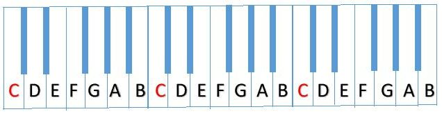 Keyboard with notes named and C notes in read to show Octaves
