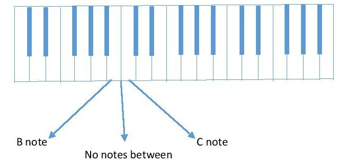 diagram B & C piano keyboard