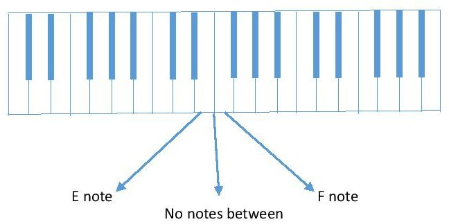 diagram of E and F piano keyboard