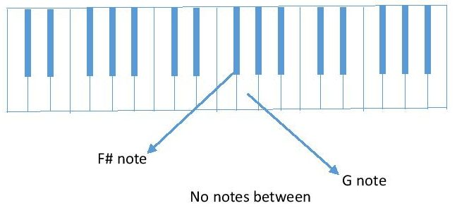 diagram F# to G piano keyboard