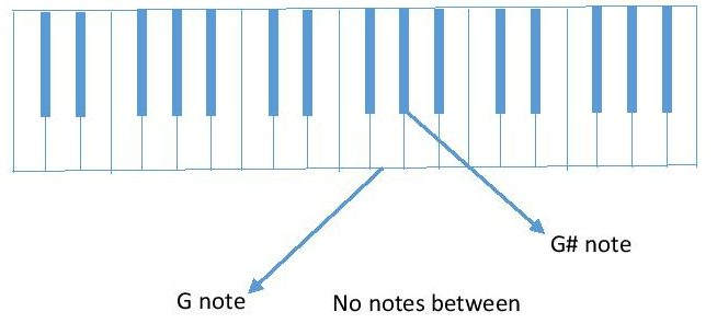 diagram G to G# piano keyboard