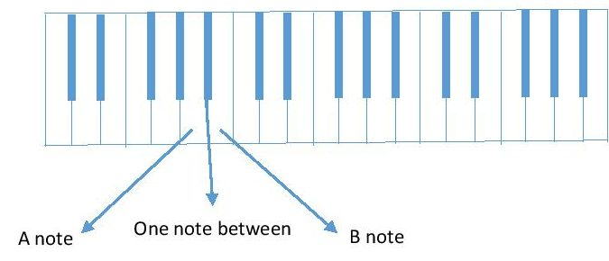 diagram A and B piano keyboard