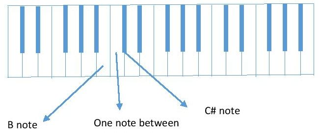 diagram B and C# piano keyboard