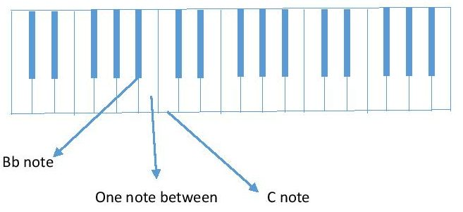 diagram Bb to C piano keyboard