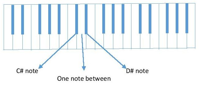 diagram C# to D# piano keyboard