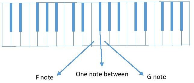 diagram F and G piano keyboard