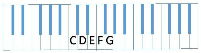 diagram partial C Scale (CDEFG)