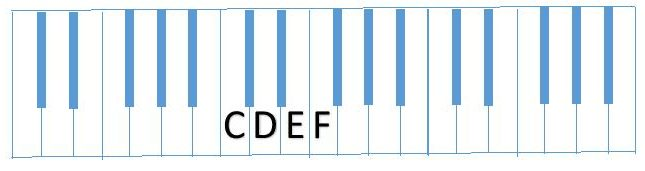 diagram partial C Scale (CDEF)