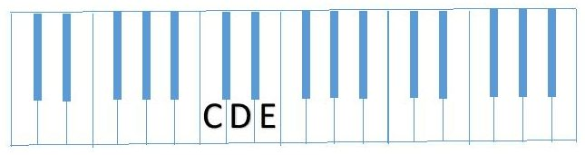 diagram partial C Scale (CDE)