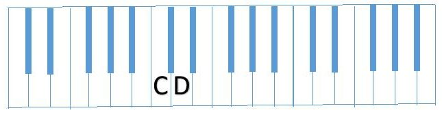 diagram partial C Scale (CD)