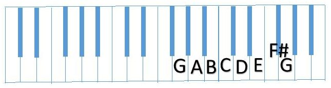 diagram complete G Scale (GABCDEF#G)
