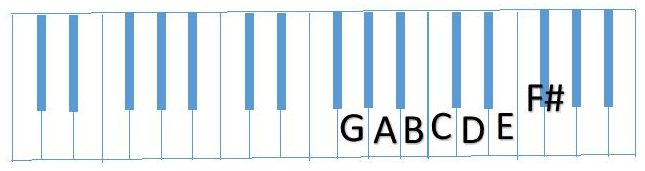 diagram partial G Scale (GABCDEF#)