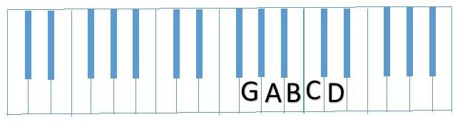 diagram partial G Scale (GABCD)