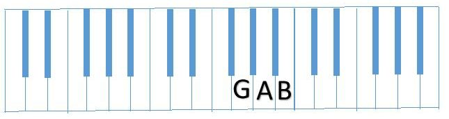 diagram partial G Scale (GAB)