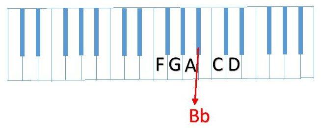diagram partial F Scale (FGABbCD )