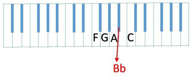 diagram F G A Bb C piano keyboard