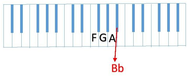 diagram F G A Bb piano keyboard