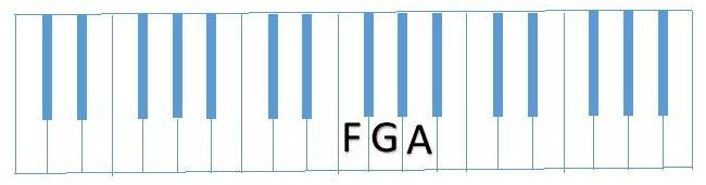 diagram F G A piano keyboard