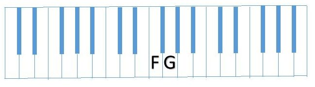 diagram F and G piano keyboard