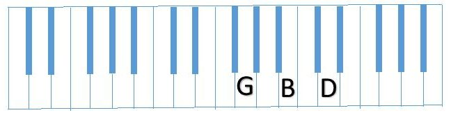 diagram of G B D on Piano keyboard