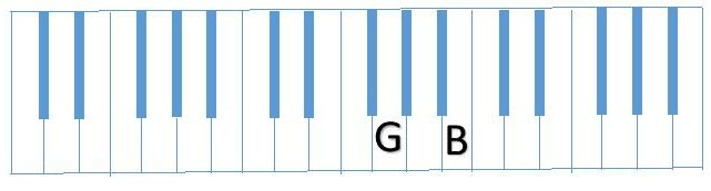 diagram of G B on Piano keyboard