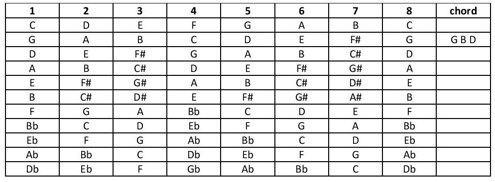 Quiz Table of various scales showing the notes in the root chord of each scale