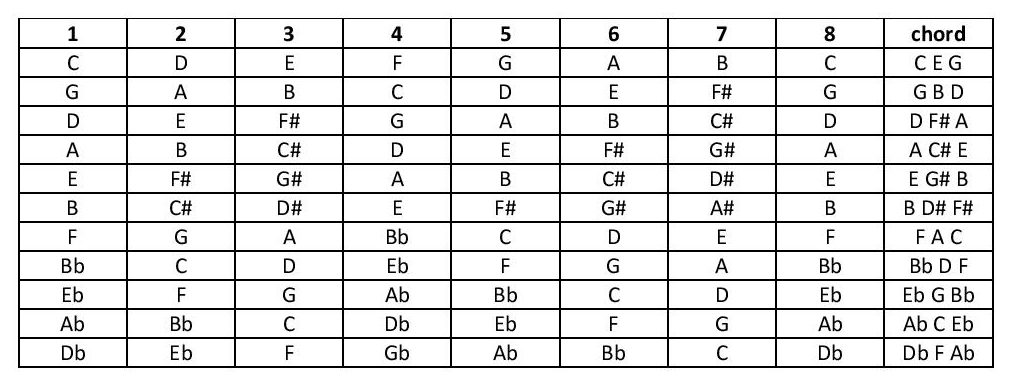 Table of various scales showing the notes in the root chord of each scale